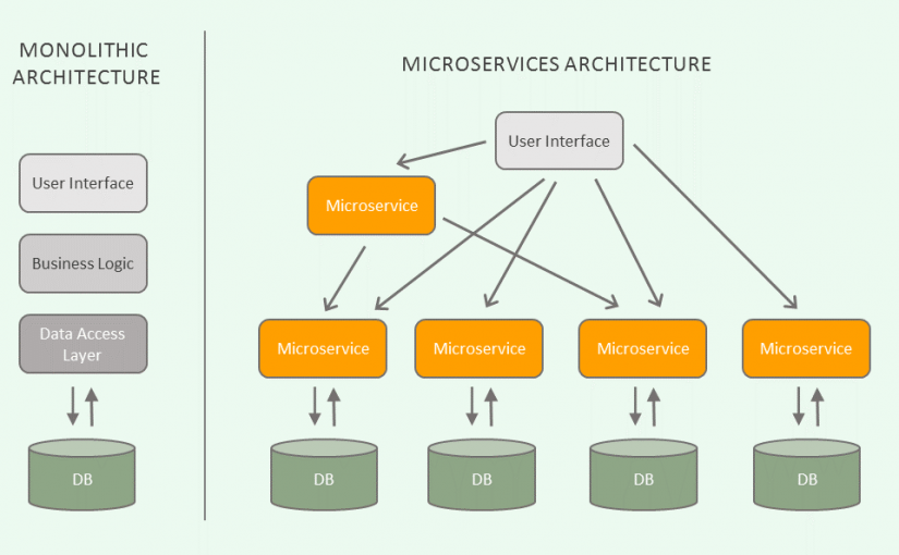 Can Microservices revolutionize automated testing?