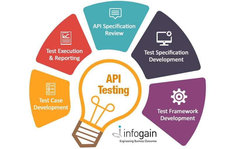 Understanding the benefits of API Testing