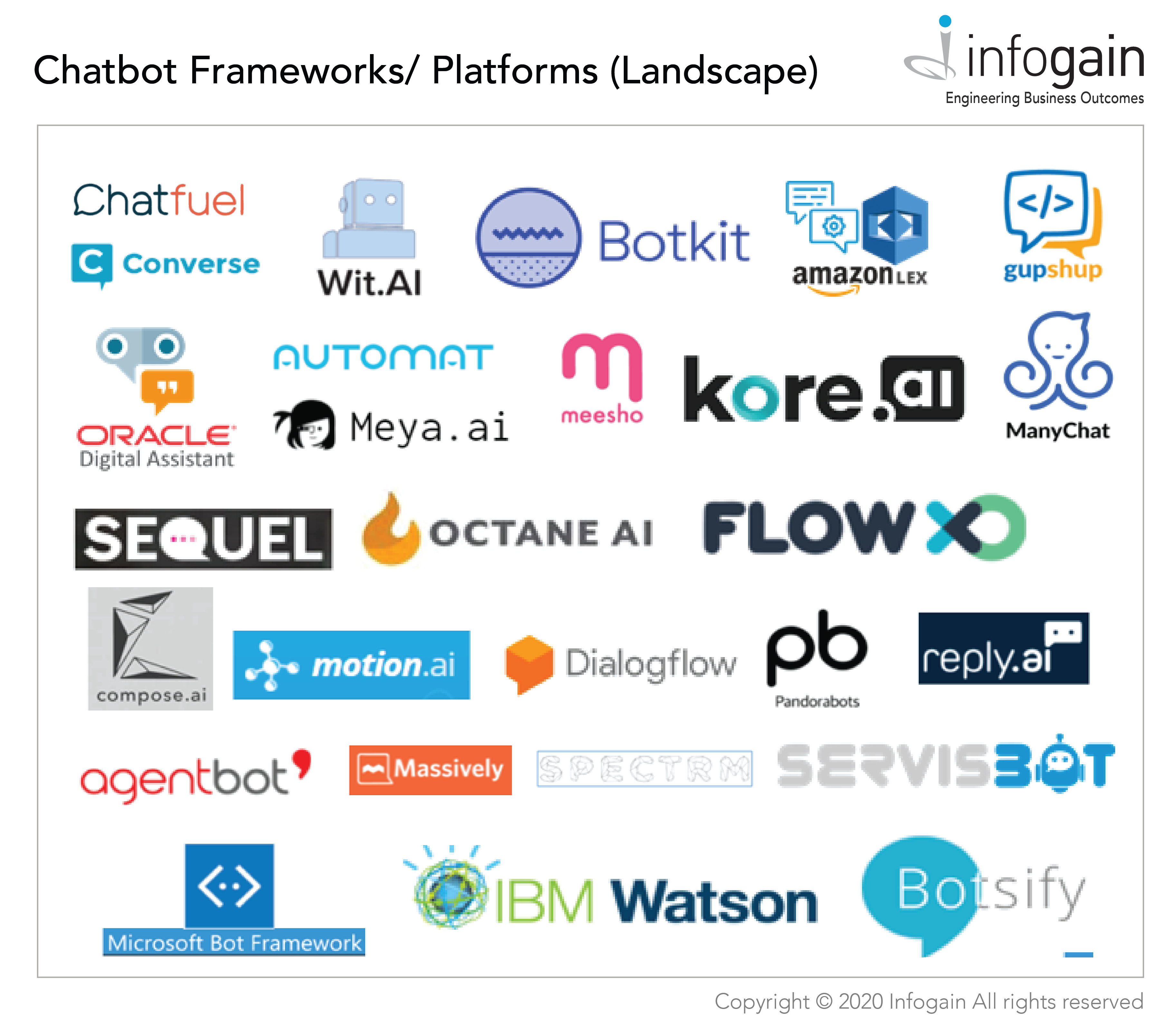 What are Chatbot Frameworks and Chatbot Platforms