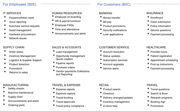 Conversational assistants a range of B2E and B2C industries and domains