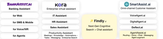 Pre-built virtual assistants for Banking, Insurance, HR, and IT Support