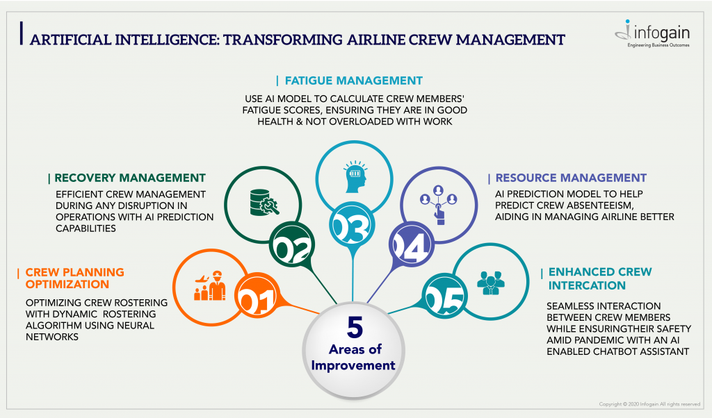 AI for Transforming Airline Crew Management